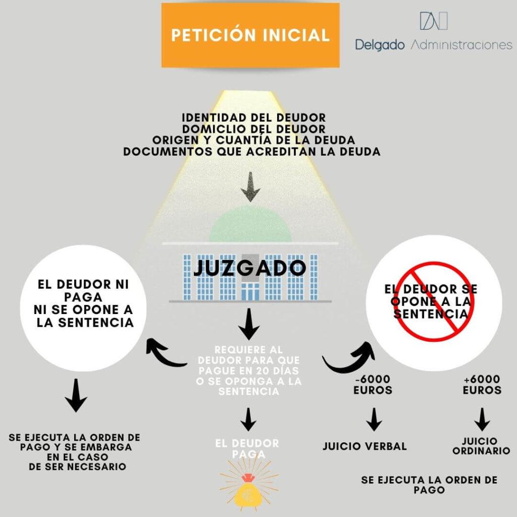 Infografía sobre proceso legal para cobrar una deuda de un moroso en la comunidad de vecinos